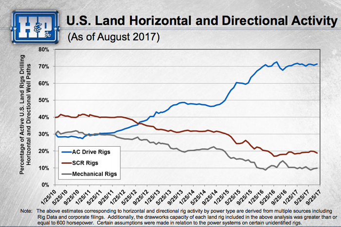 A line graph showing the continued gains of AC rigs over older rigs