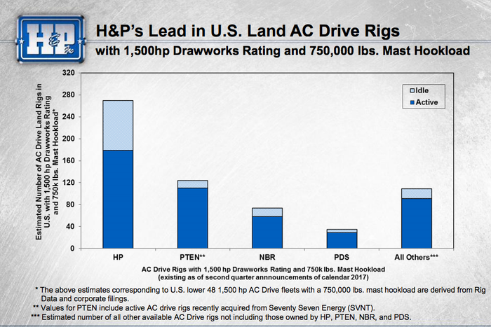 A bar graph showing that Helmerich & Payne and its peers have idle rigs