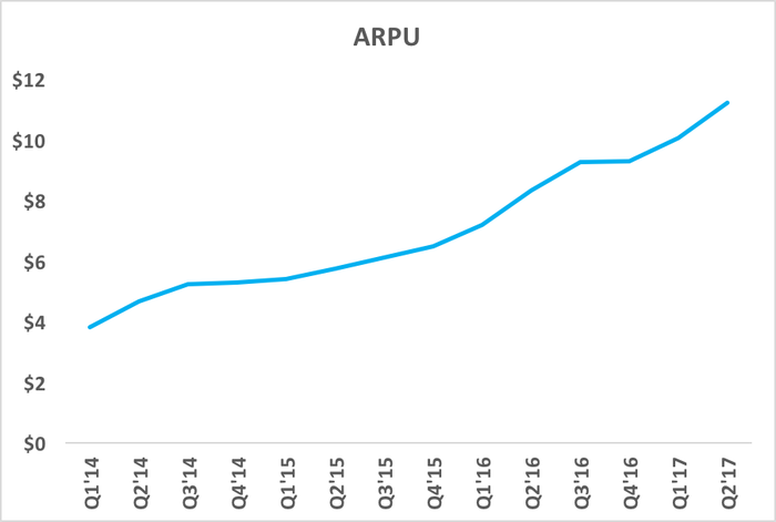 Chart showing Roku's ARPU rising over time