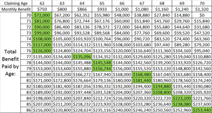 Chart Breaking Down Total Social Security Benefit Paid Based On Age Claimed And Of