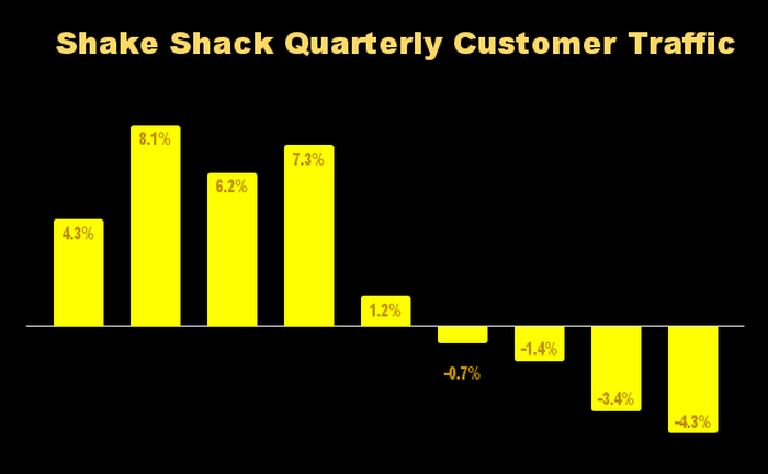 Bar chart showing Shake Shack quarter customer traffic