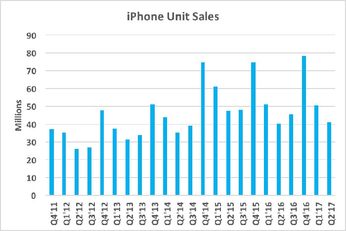 Chart showing iPhone unit sales