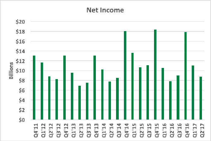 Chart showing net income