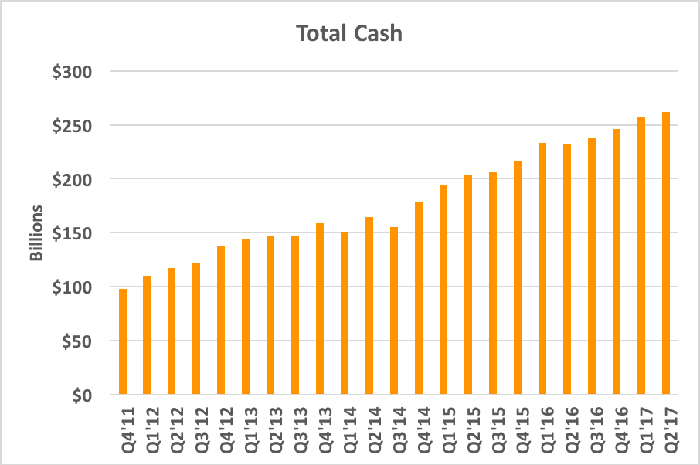 Chart showing total cash