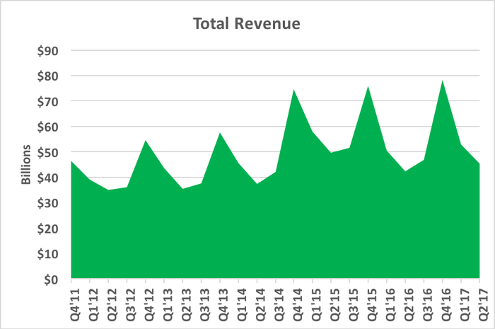 Chart showing total revenue