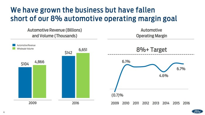 A slide with two charts showing that Ford's revenue and sales have grown since 2009, but its operating profit margin hasn't