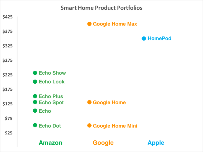 Chart comparing different smart-home products and price points for Amazon, Google, and Apple