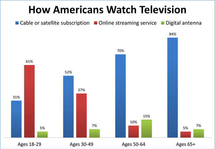 A chart showing the primary way Americans of different age groups consume television.