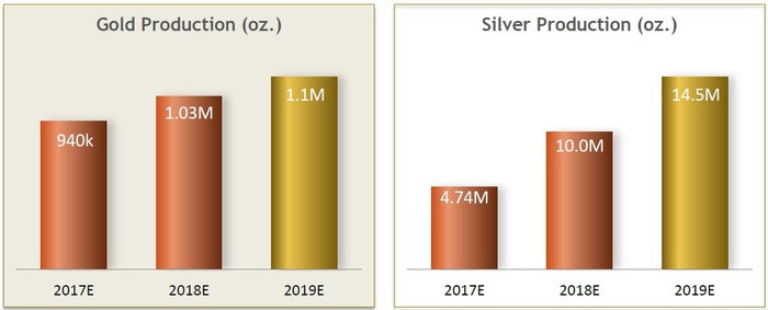 Charts showing Yamana Gold's projections for gold and silver production between 2017 and 2019.
