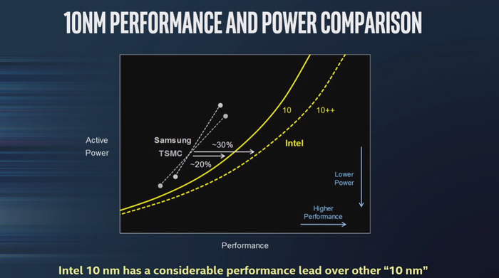 A chart comparing the performance of Intel's 10nm and 10nm++ technologies to competing technologies.