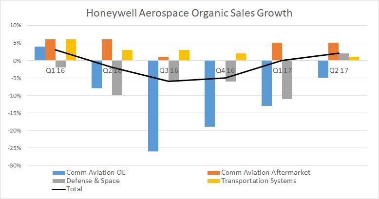 honeywell aerospace segment sales growth