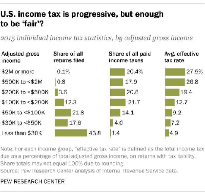 A chart of how taxes are paid.