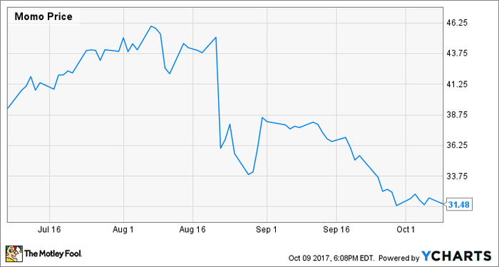 Stock chart showing Momo stock decreasing 19.8% over the last three months.