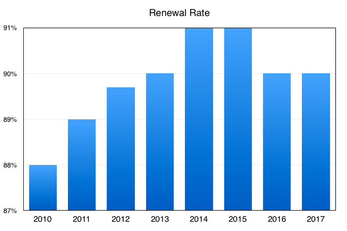 Chart showing renewal rates dipping to 90% over the past two years from a peak of 91% in 2015.