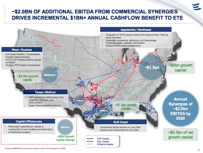 A graphic showing the expected synergies from Energy Transfer's scuttled purchase of Williams