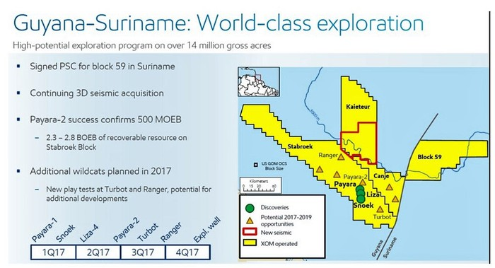 Chart showing Exxon-operated offshore exploration blocks in the Guyana Basin.