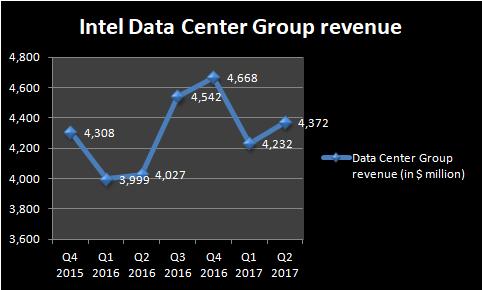 Chart showing Intel's datacenter revenue trend.