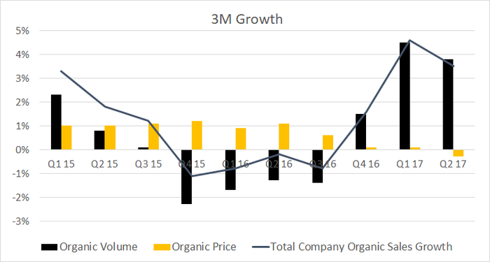 3M's organic volume and pricing growth