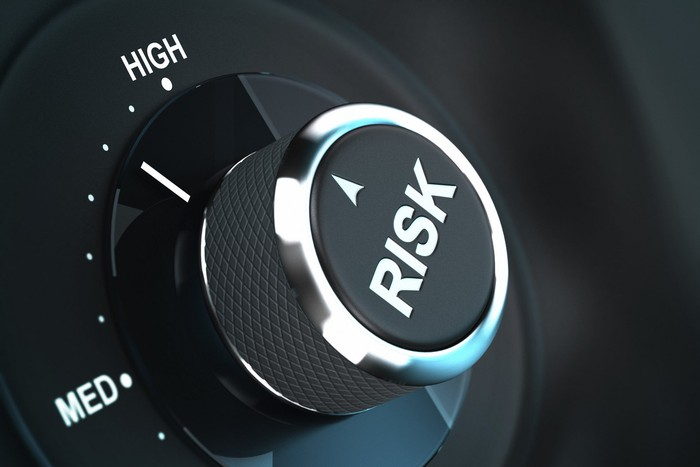 A dial labeled risk is turned to high.