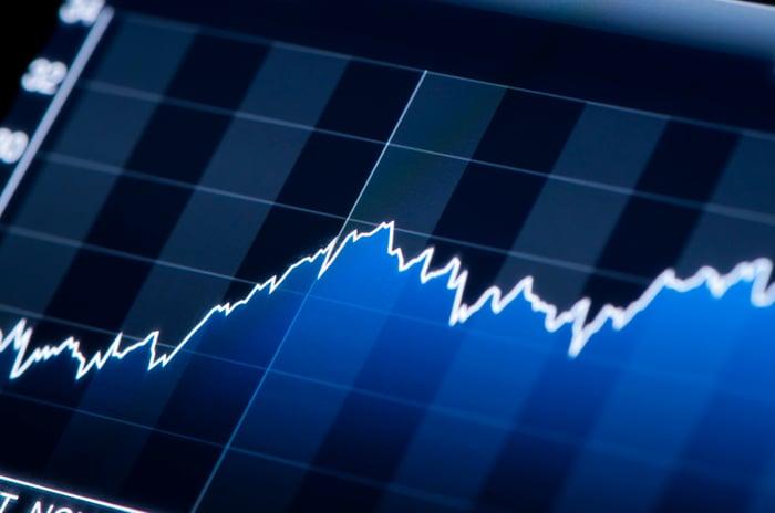 Stock chart on a computer screen, trending upward.