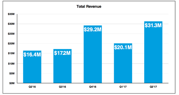 Bar chart showing The Meet Group's revenue over the past five quarters.