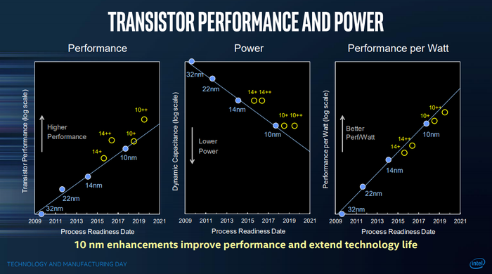 This slide shows the performance, power consumption, and performance-per-watt of Intel's various manufacturing technologies.