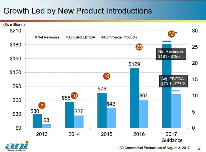 Bar graph of ANIP revenue and EBITDA growth