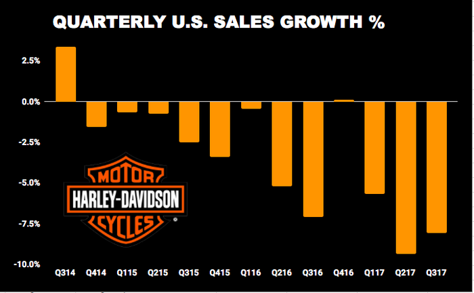 Chart showing Harley-Davidson quarterly U.S. sales growth
