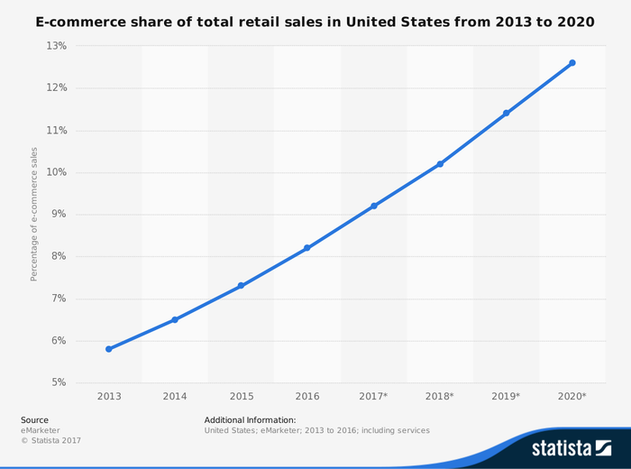 A chart depicting the rapid rise of e-commerce as a percentage of total US retail sales.