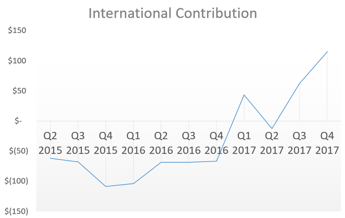 Chart showing the international segment moving from a drag on earnings to a profit generator.