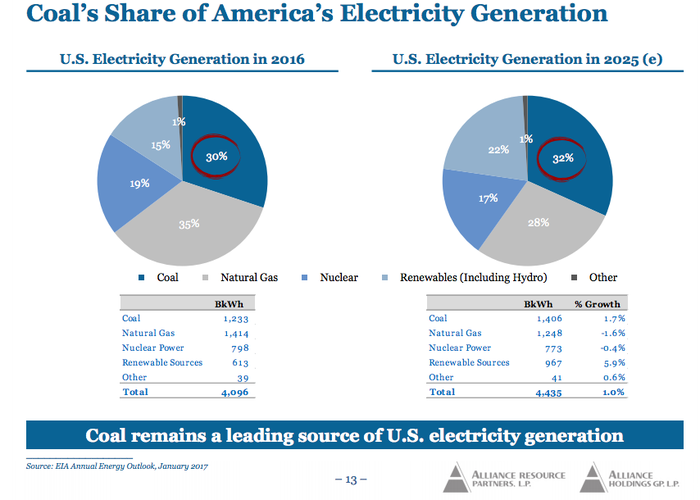 Two pie charts showing that coal's use for power generation is expected to remain roughly stable over the next few years