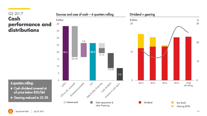 Two bar charts, one showing Shell's cash flow trends and the other its leverage