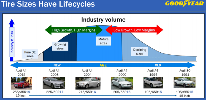 Tire lifecycle graph showing new tires are larger and higher-margin than older tires.