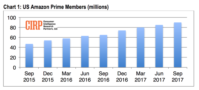 A chart showing Amazon Prime's growth