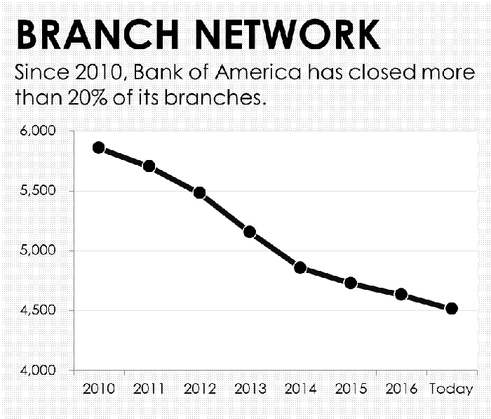 A chart showing the downward trend in Bank of America's branch count.