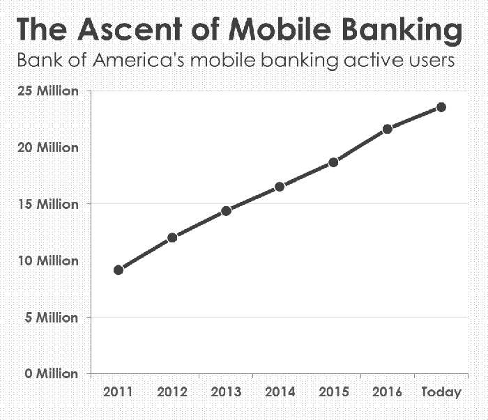 A chart showing the growth in Bank of America's mobile banking app.