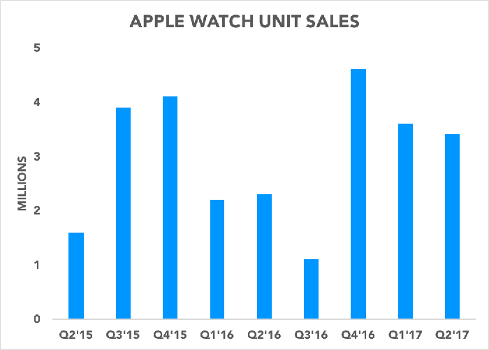 Chart showing Apple Watch unit sales over time