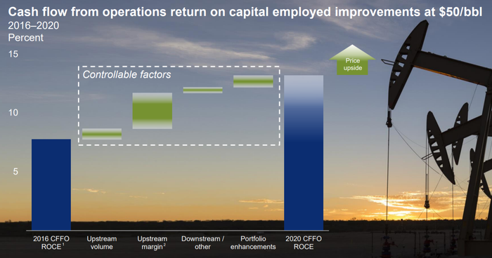CVX investor presentation slide showing its plans to improve returns on capital employed mostly from improved margins.