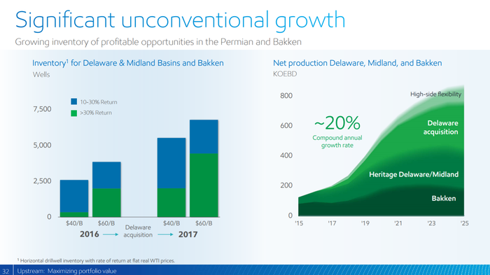 XOM's growth and prospective returns for its shale assets in the U.S.