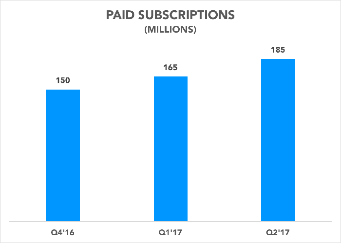 Chart showing paid subscriptions over the past three quarters