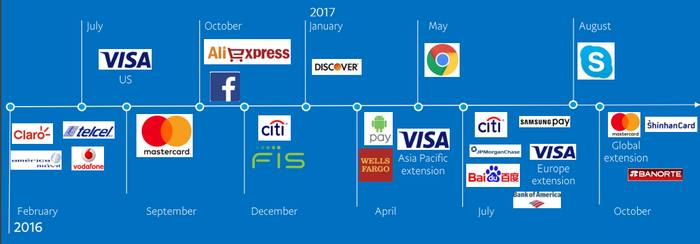 Timeline of partnership deals using logos of well-known banking, retail, and technology companies.