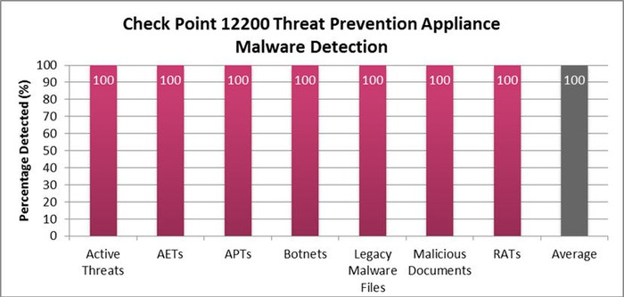 Graph chart demonstrating Check Point's 100% success rate in detecting malware.