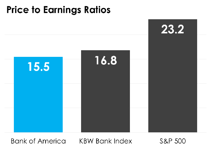 A bar chart comparing Bank of America's PE ratio to the KBW Bank Index and the S&P 500.