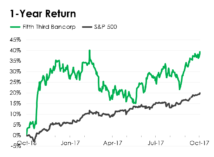 A line chart comparing Fifth Third Bancorp's stock performance to the S&P 500.