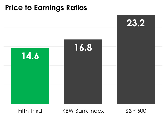A bar chart comparing Fifth Third's price to earnings ratio to the median on the KBW Bank Index and S&P 500.