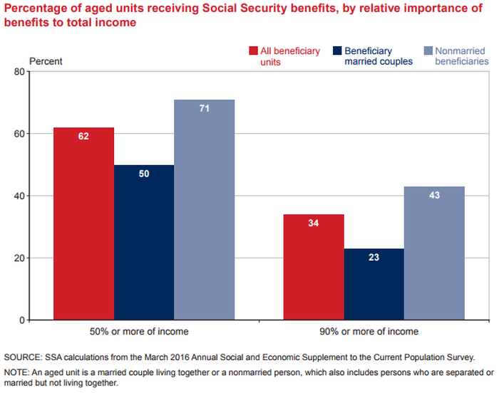 Table showing that more than half of retirees count on Social Security for at least 50% of their income, and more than 20% count on it for 90% or more of income.