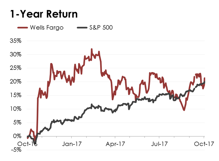 A line chart comparing Wells Fargo's stock performance to the S&P 500.