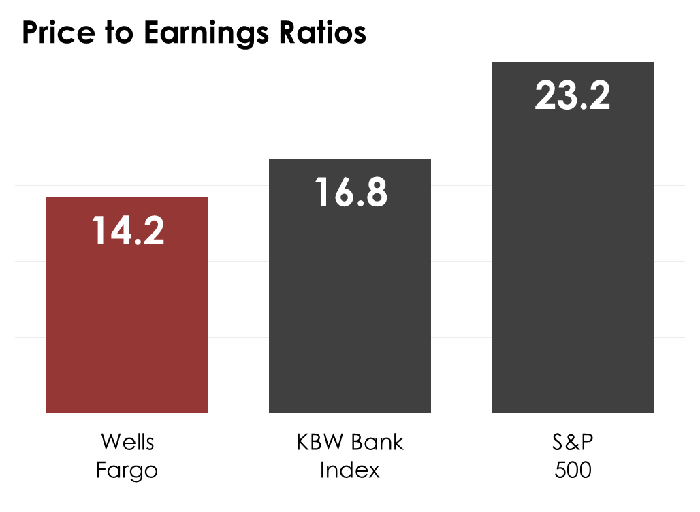 A bar chart comparing Wells Fargo's price-to-earnings ratio to the median on the KBW Bank Index and S&P 500.
