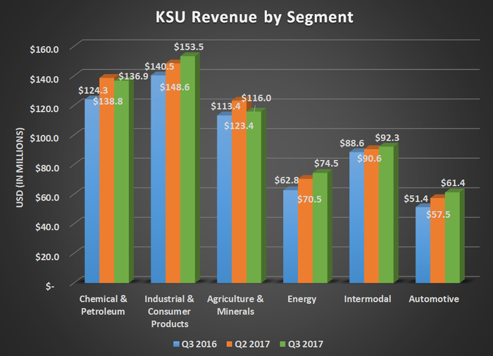 KSU revenue by segment for Q3 2016, Q2 2017, and Q3 2017. Shows largest percent gains for energy and automotive while others were up modestly year over year.