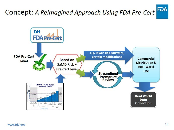 A process flow chart showing how the FDA pre-certification process might work. Where a company is pre-certified its product could move directly to market or go through a streamlined premarket review.